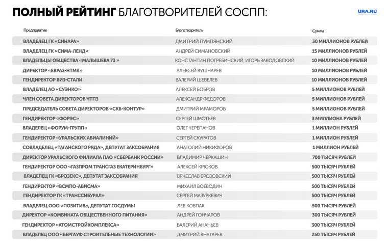 Свердловские бизнесмены пересылают рейтинг: кто самый щедрый