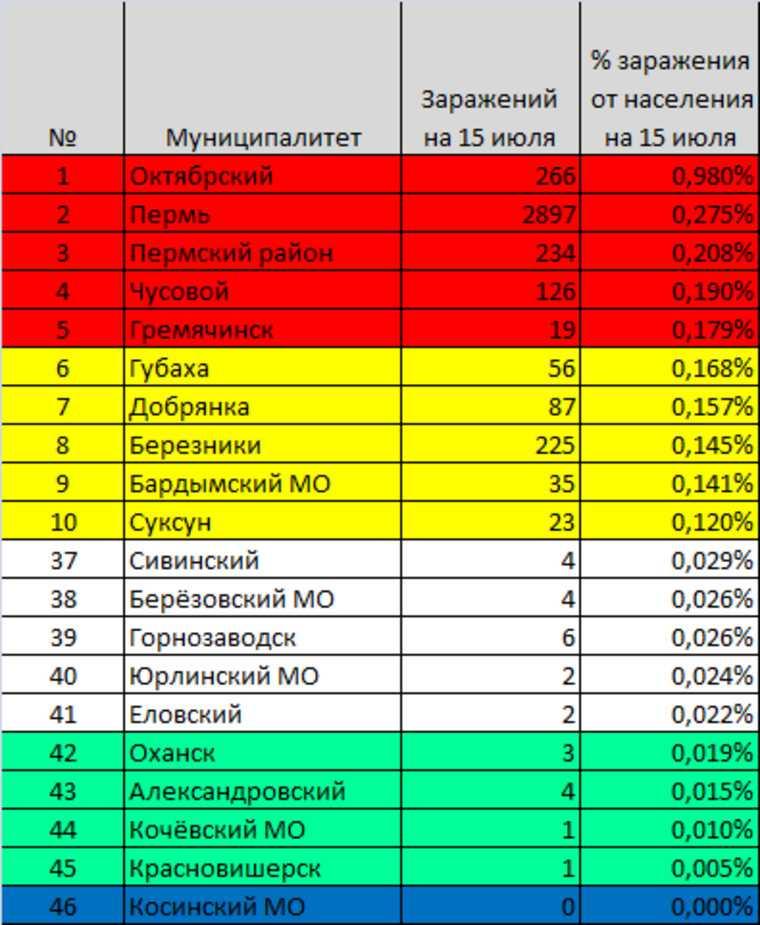 Рейтинг пермских городов, где выше шанс заразиться коронавирусом