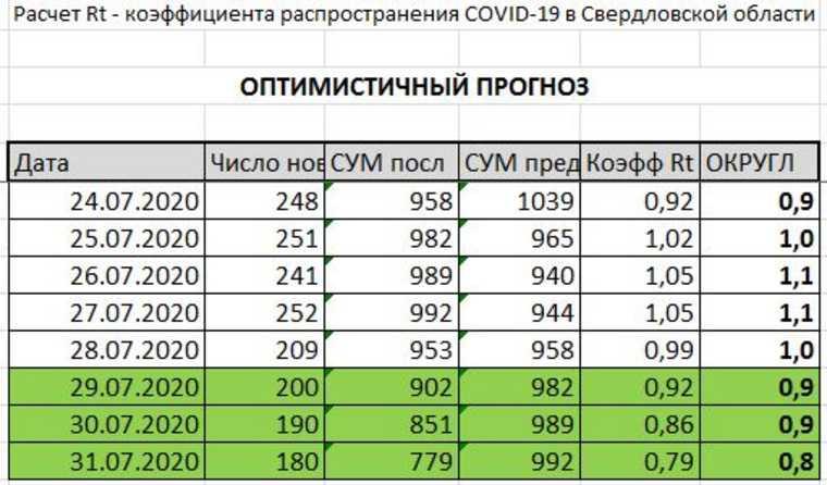 Свердловская область — вторая в России по числу заболевших COVID. В регионе пошло снижение. КАРТА