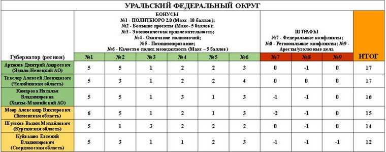 Шести российским губернаторам грозит отставка
