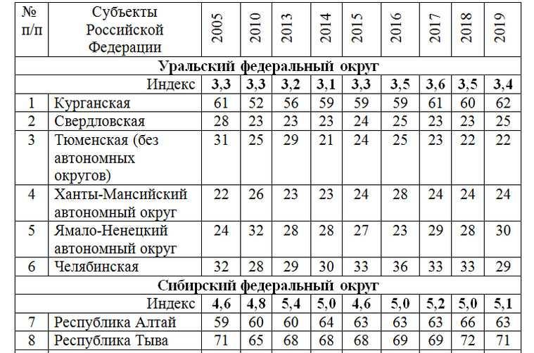Экономист: Курганскую область незаслуженно занижают в рейтингах. Таблица