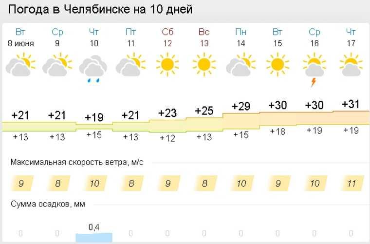 Синоптики сообщили, когда в Челябинскую область вернется жара